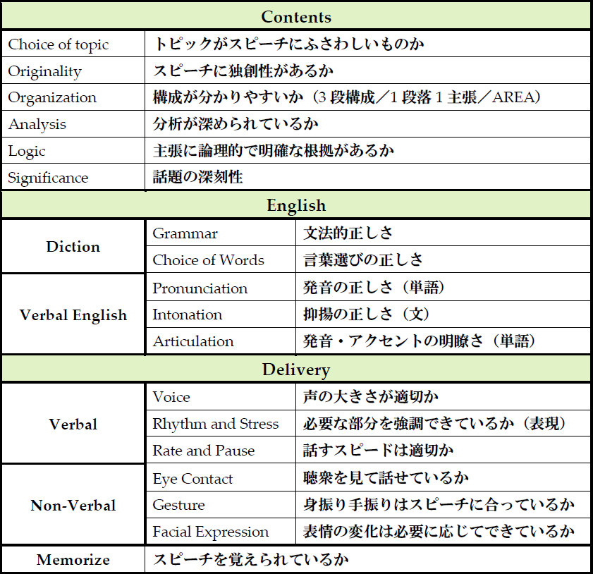 一般的なJudging Sheetの項目とその基準